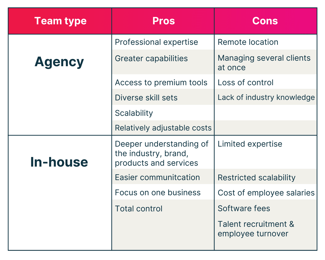 hiring a digital agency versus going in house comparison table